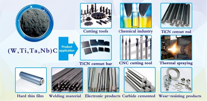 (W, Ti, Ta, Nb) C powder applications