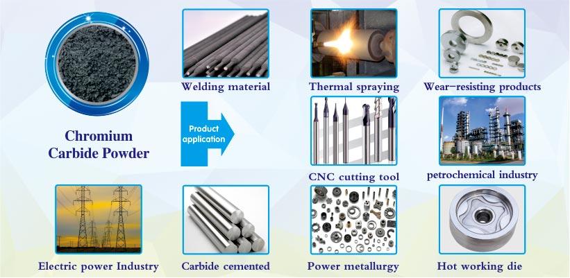 Cr3C2 Cr7C3 Cr23C6 CrC Chromium Carbide powder products applications