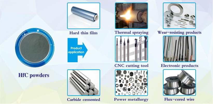 HfC Hafnium Cabide powder products applications