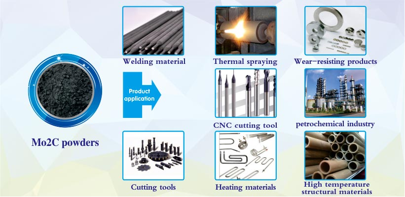 Mo2C Molybdenum carbide powder products applications