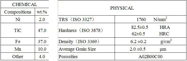 The Chemical composition and physical properties of TiC cermets rod
