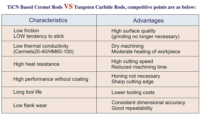 TiCN cermets VS cemented carbide